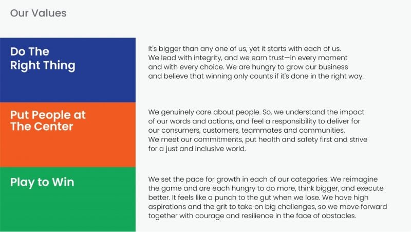 Clorox Values Do the Right Thing - Put People at the Center - Play to Win