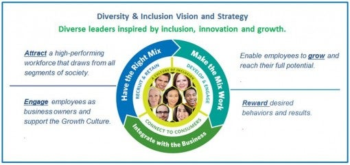 Diversity and inclusion business strategy