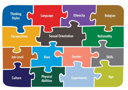 thinking about diversity and inclusion Thinking about diversity and inclusion soc 315 (3 pages | 1055 words) what are the dimensions of cultural diversity identify and briefly explain the dimensions by referencing both textbooks.