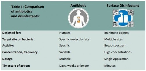 Surface Disinfection and Antibiotics