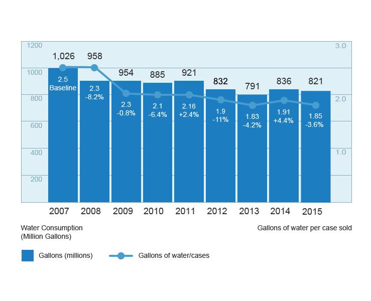TCC Operations Charts Water 2015